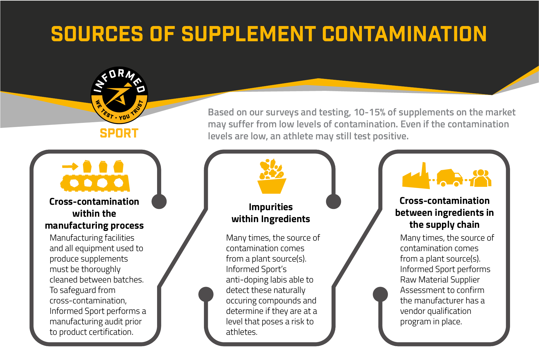 Sources of Contamination - Informed Sport